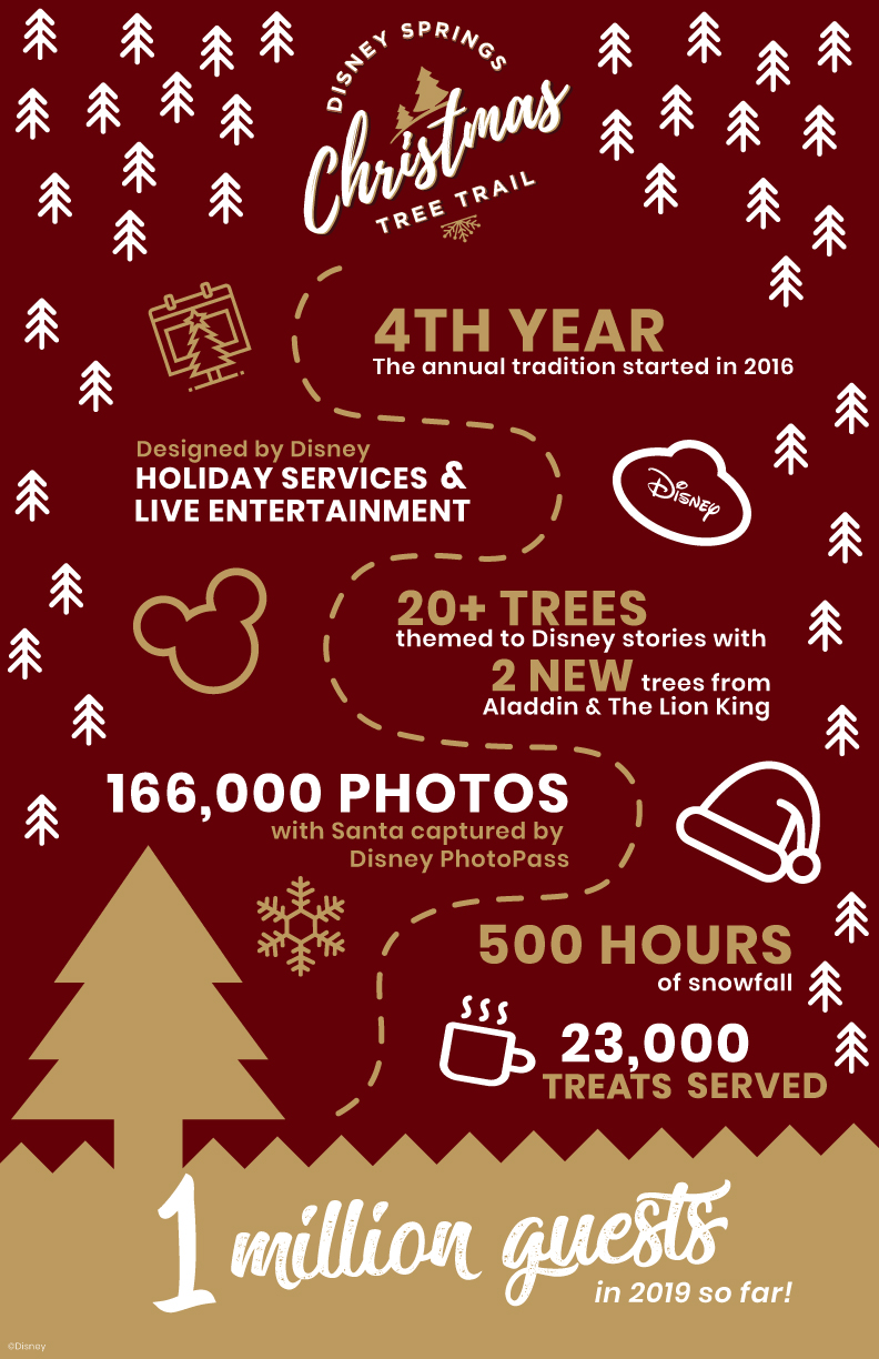 Christmas Tree Trail Infographic