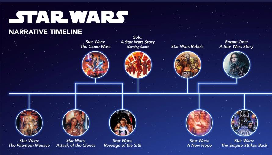 Narrative Timeline