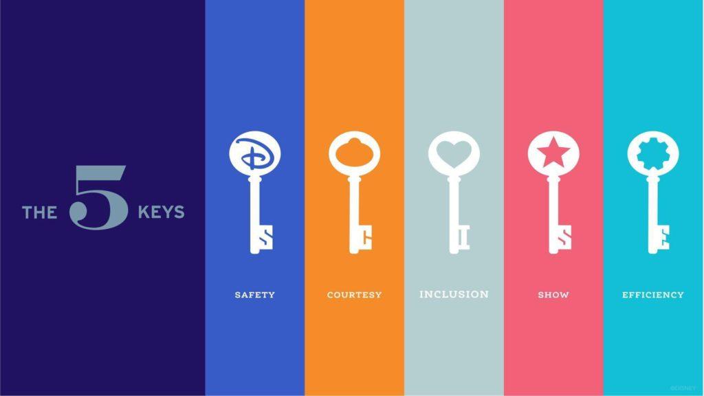 Five Keys