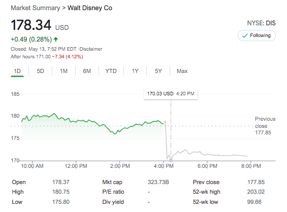 DIS, Disney Stock