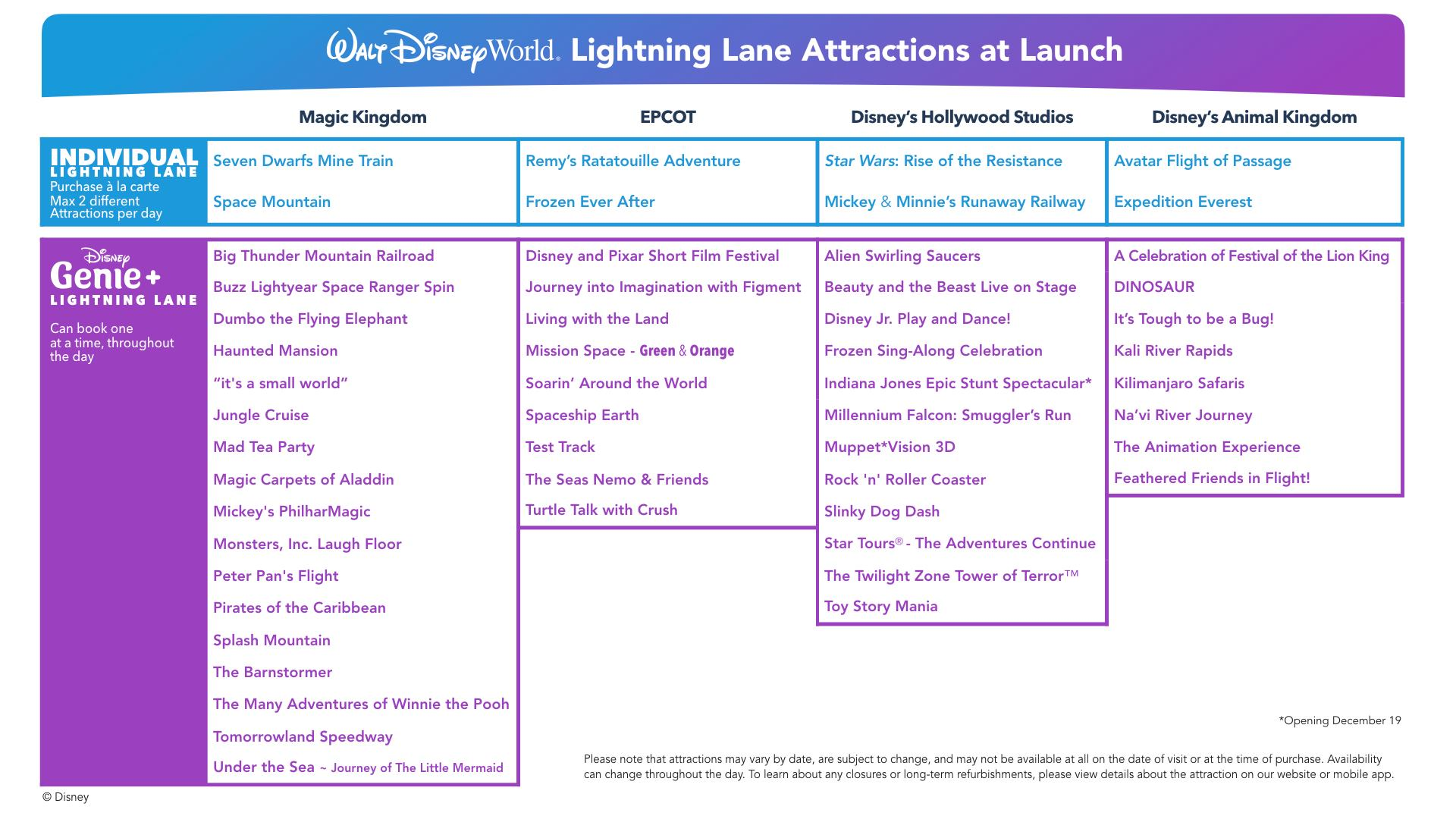 Lightning Lane attractions at launch